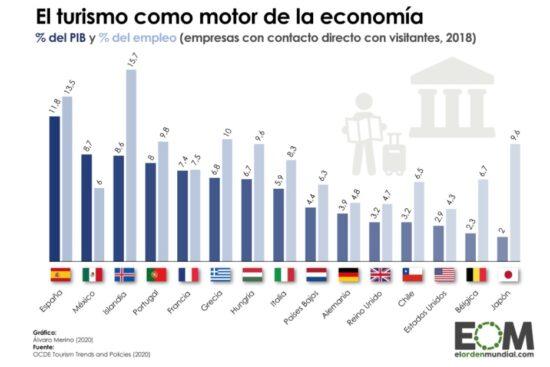 El Peso del Turismo en el PBI y el Empleo